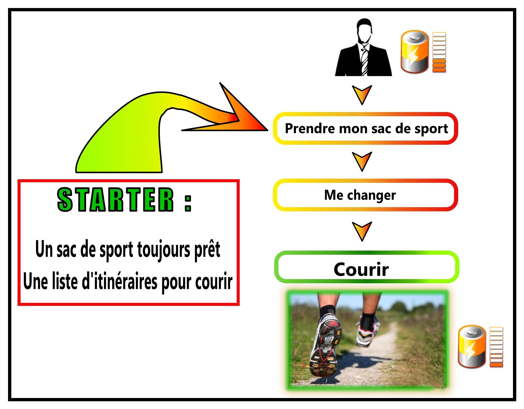 Utiliser un STARTER