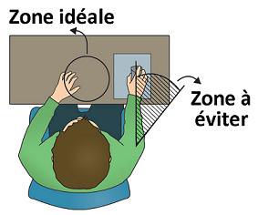 ergonomie et douleurs